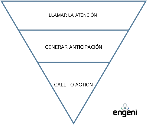 Teoría de la pirámide invertida en el E-mail Marketing.